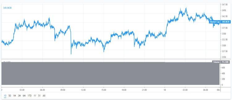 marktkapitalisatie-bitcoin-cryptomunten-10-juli