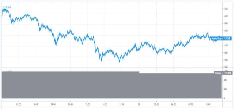 marktkapitalisatie-bitcoin-cryptomunten-28-6
