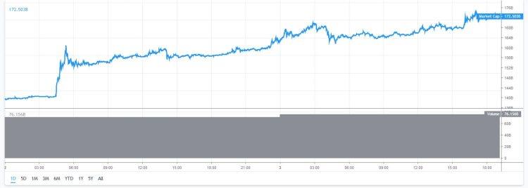 marktkapitalisatie-bitcoin