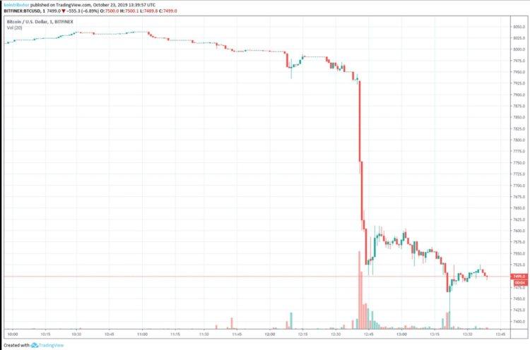 bitcoin-tradingview-flash-crash